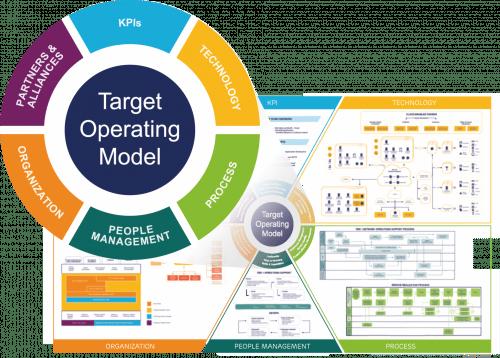 Ericsson Target Operating Model
